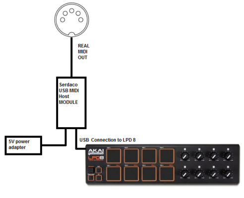 MIDI USB DIN Converter - Host Board Module - Real MIDI Out Port - Example diagram of a setup of the MIDI USB DIN Converter with a Akai LPD8